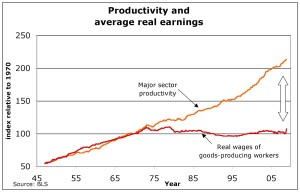 wage_productivity_gap