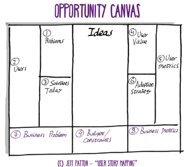 Opportunity_Canvas_Jeff_Patton